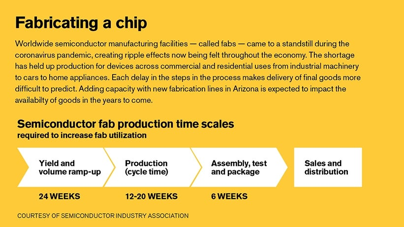Infographic showing the timeline of fabricating semiconductor chips