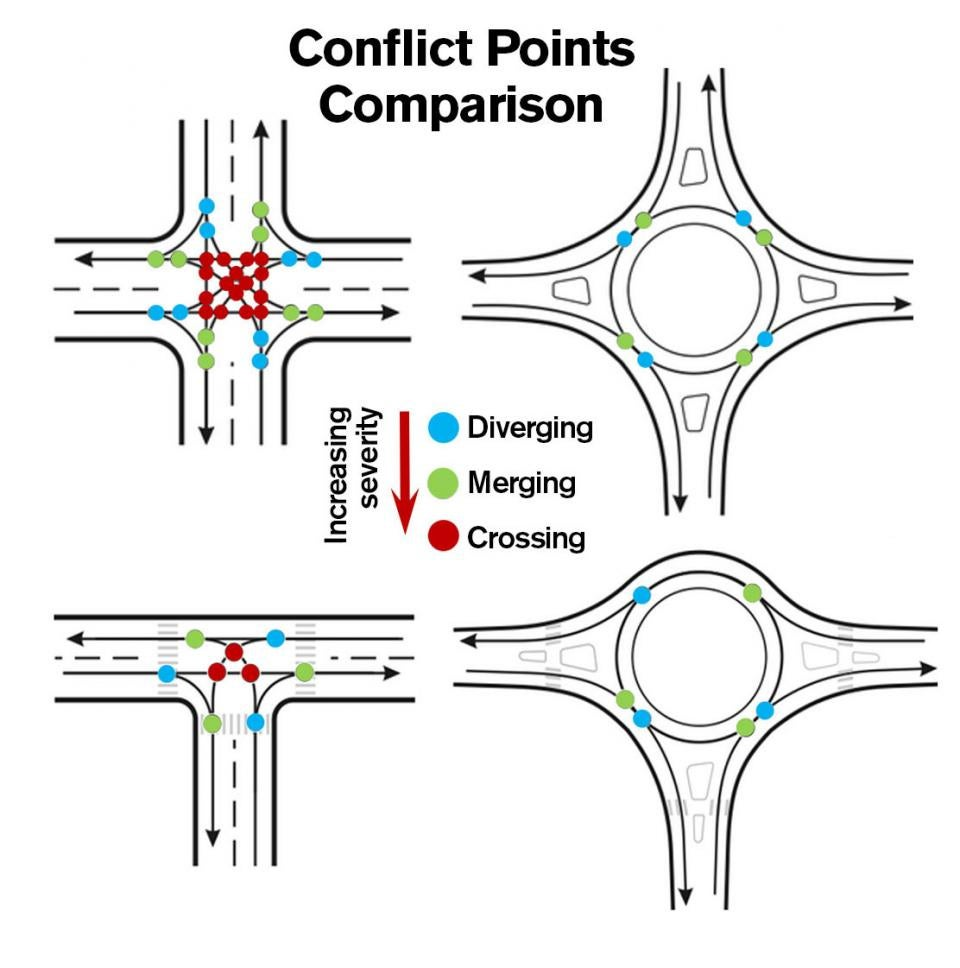 Roundabouts have fewer dangerous conflict points, making accidents less likely to occur and less severe when they do occur.