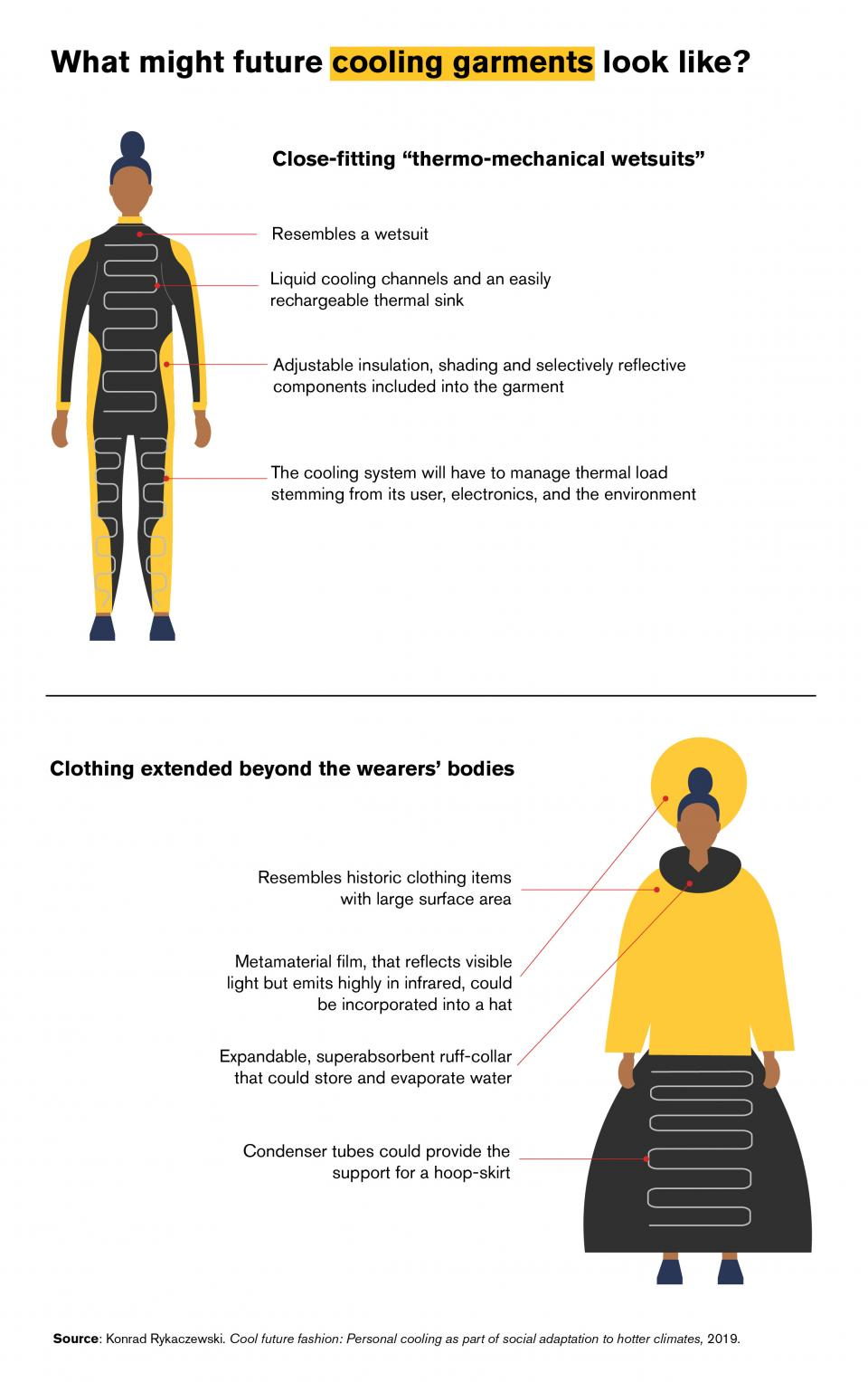 Cooling garments infographic
