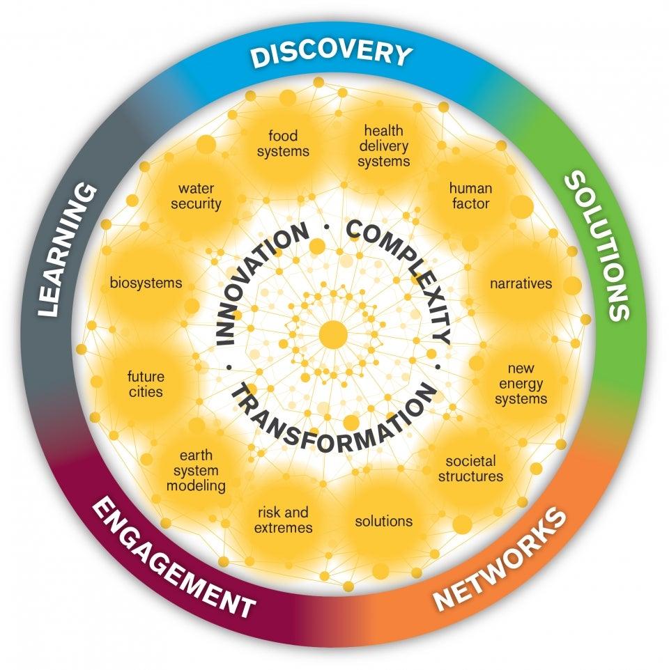 Global Futures Laboratory key topic areas