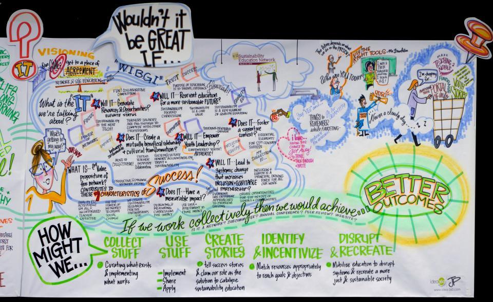 Visual storytelling meeting notes