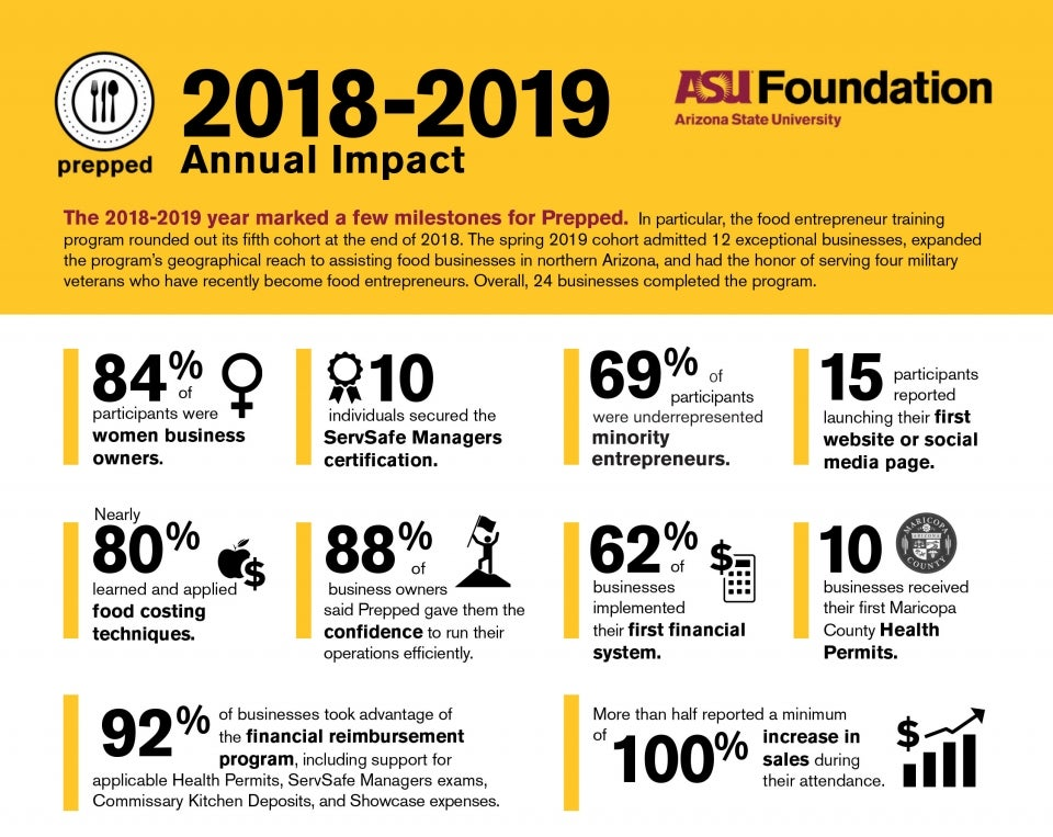 Infographic on stats of the Prepped food entrepreneurship program at ASU