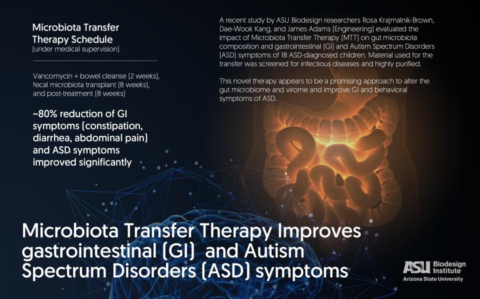 Gut microbe study infographic