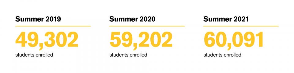 Summer enrollment graphic